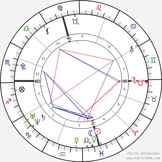 Chelsea Tallarico tema natale, oroscopo, Chelsea Tallarico oroscopi gratuiti, astrologia
