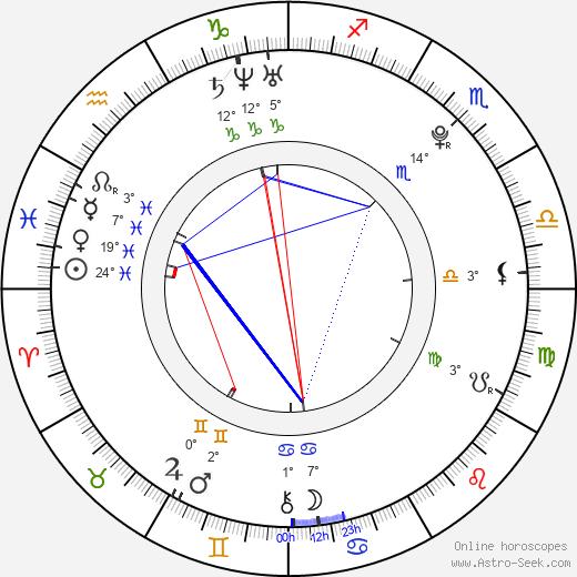 David Fail birth chart, biography, wikipedia 2019, 2020