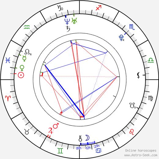 David Fail astro natal birth chart, David Fail horoscope, astrology