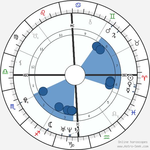 Eric Dostie wikipedia, horoscope, astrology, instagram