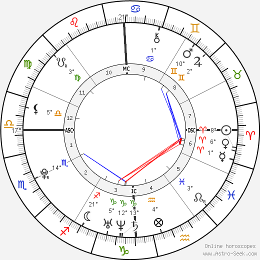 Eric Dostie tema natale, biography, Biografia da Wikipedia 2020, 2021