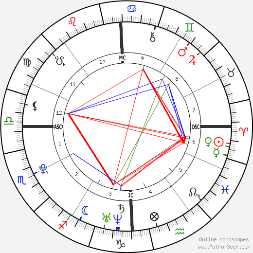 Eric Dostie tema natale, oroscopo, Eric Dostie oroscopi gratuiti, astrologia