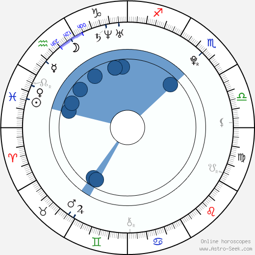 Erin Heatherton wikipedia, horoscope, astrology, instagram