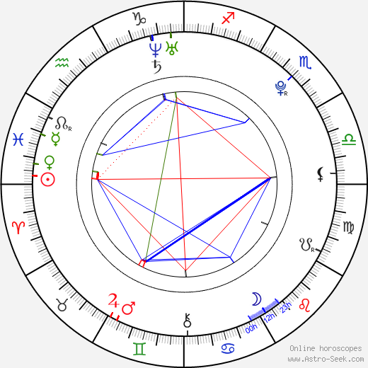 František Havíř astro natal birth chart, František Havíř horoscope, astrology