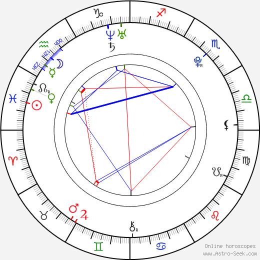 Jake Lloyd astro natal birth chart, Jake Lloyd horoscope, astrology