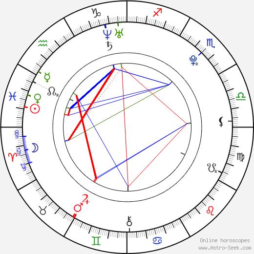 Jan Neuberg birth chart, Jan Neuberg astro natal horoscope, astrology