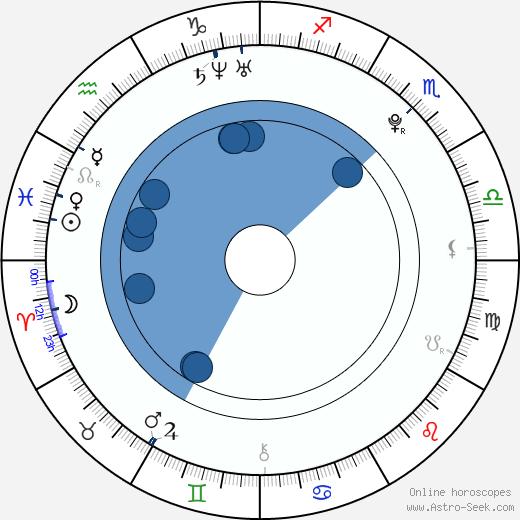 Jonathan Grebe wikipedia, horoscope, astrology, instagram