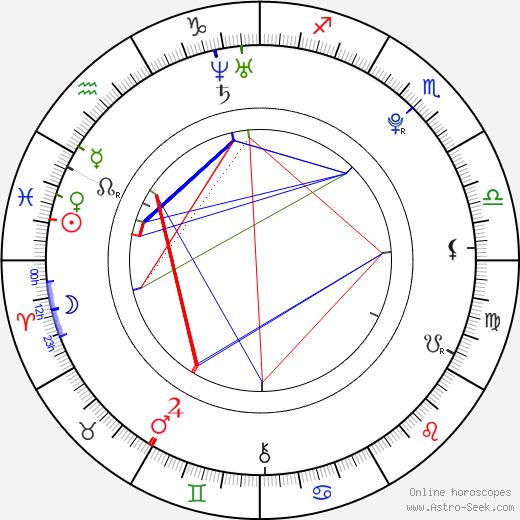 Jonathan Grebe astro natal birth chart, Jonathan Grebe horoscope, astrology