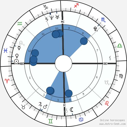 Jonathan Roy wikipedia, horoscope, astrology, instagram