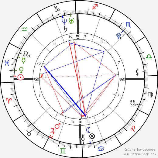 Jonathan Roy день рождения гороскоп, Jonathan Roy Натальная карта онлайн