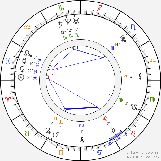Julia Pietrucha birth chart, biography, wikipedia 2019, 2020
