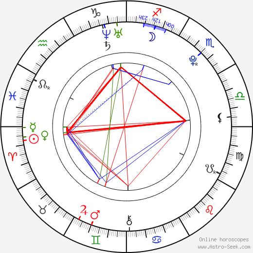 Martin Eisner birth chart, Martin Eisner astro natal horoscope, astrology