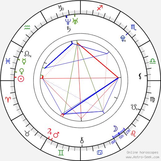 Mason Musso astro natal birth chart, Mason Musso horoscope, astrology