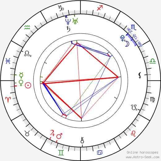 Matthew Beard birth chart, Matthew Beard astro natal horoscope, astrology
