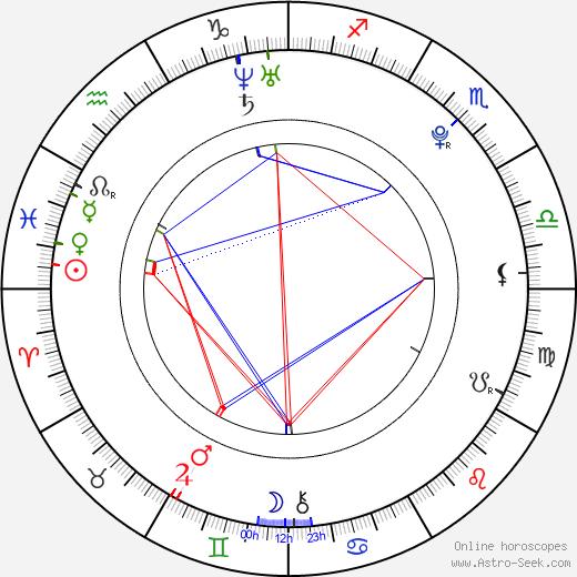 Melissa Marie Green день рождения гороскоп, Melissa Marie Green Натальная карта онлайн