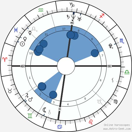 Oliver Miller Bernsen wikipedia, horoscope, astrology, instagram