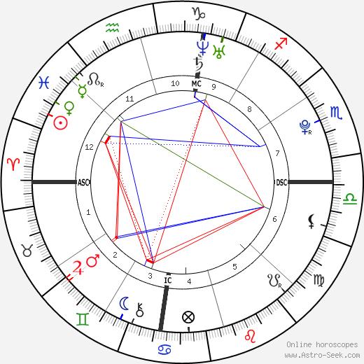 Oliver Miller Bernsen день рождения гороскоп, Oliver Miller Bernsen Натальная карта онлайн