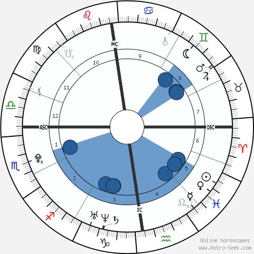 Peaches Geldof wikipedia, horoscope, astrology, instagram
