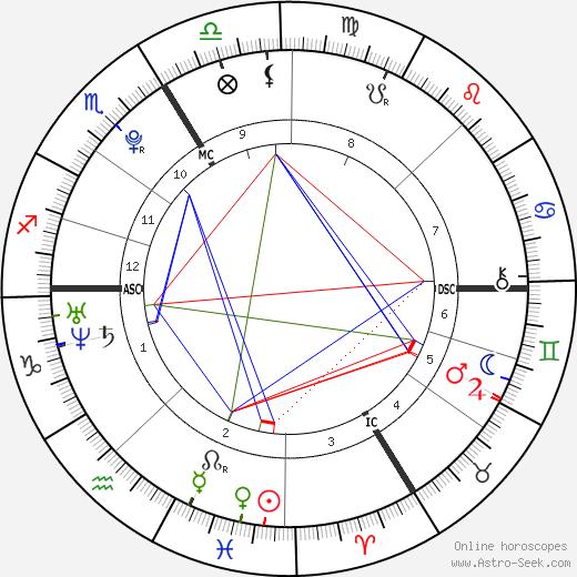 Пьер Нине Pierre Niney день рождения гороскоп, Pierre Niney Натальная карта онлайн