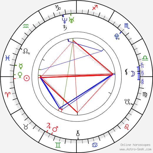 is astrology a sin