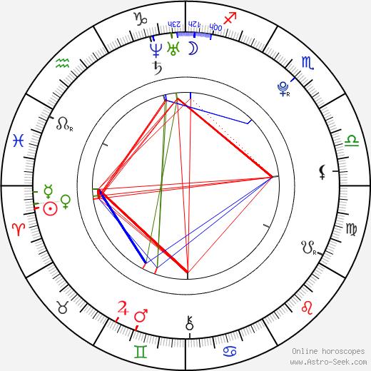 Radek Škvor tema natale, oroscopo, Radek Škvor oroscopi gratuiti, astrologia