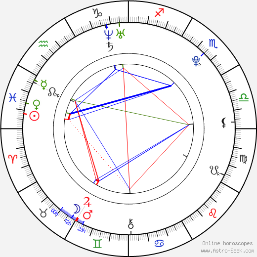 Richard Eckersley birth chart, Richard Eckersley astro natal horoscope, astrology