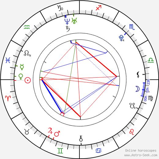 Рошель Хьюмс Rochelle Wiseman день рождения гороскоп, Rochelle Wiseman Натальная карта онлайн