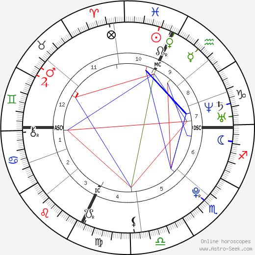 Sonya Kitchell tema natale, oroscopo, Sonya Kitchell oroscopi gratuiti, astrologia