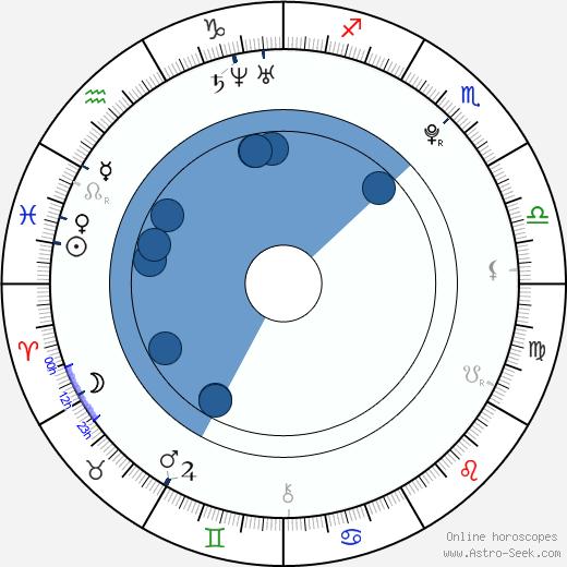 Stefanie Heinzmann wikipedia, horoscope, astrology, instagram