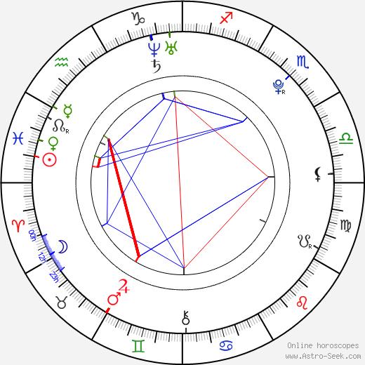 Stefanie Heinzmann день рождения гороскоп, Stefanie Heinzmann Натальная карта онлайн