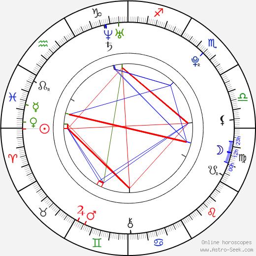 Takeru Sató birth chart, Takeru Sató astro natal horoscope, astrology