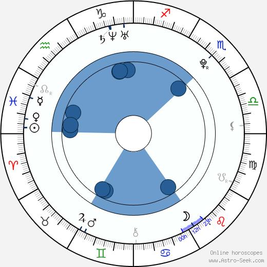 Tereza Skrbková wikipedia, horoscope, astrology, instagram