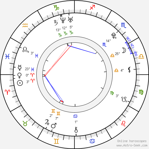 Viola Černodrinská birth chart, biography, wikipedia 2019, 2020
