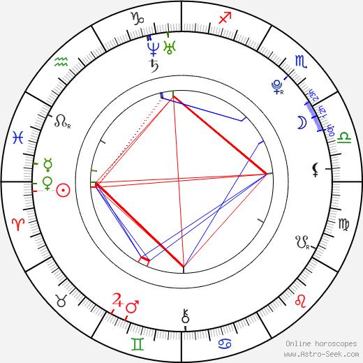 Viola Černodrinská astro natal birth chart, Viola Černodrinská horoscope, astrology
