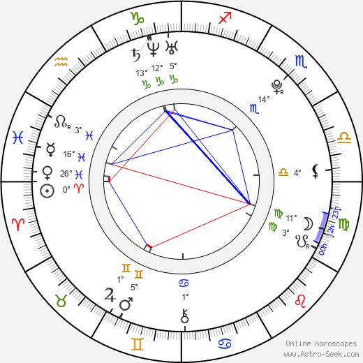 Xavier Dolan birth chart, biography, wikipedia 2018, 2019
