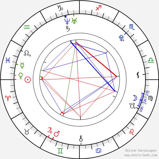 Xavier Dolan astro natal birth chart, Xavier Dolan horoscope, astrology