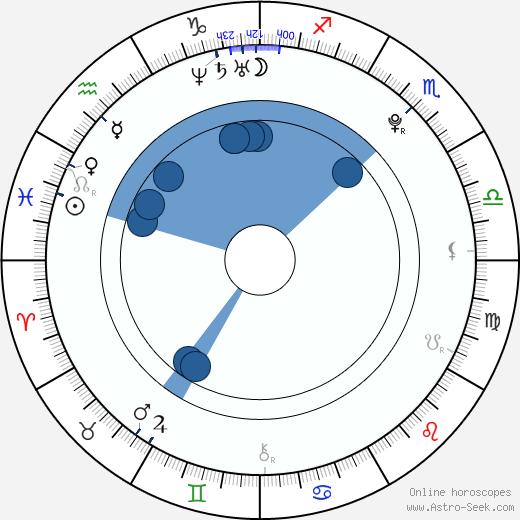 Zuzana Wojtovičová wikipedia, horoscope, astrology, instagram