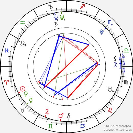 Alia Shawkat astro natal birth chart, Alia Shawkat horoscope, astrology