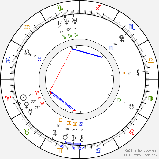 Amber Perkins birth chart, biography, wikipedia 2019, 2020
