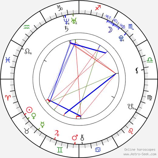 Anastasia Baranova birth chart, Anastasia Baranova astro natal horoscope, astrology