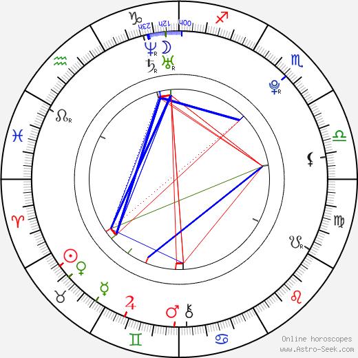 Anna Starshenbaum astro natal birth chart, Anna Starshenbaum horoscope, astrology