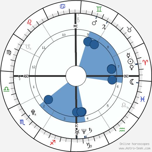 Buddy Hines wikipedia, horoscope, astrology, instagram