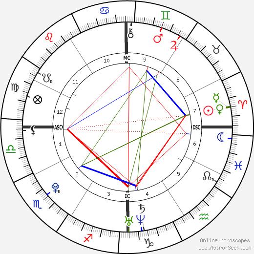 Buddy Hines tema natale, oroscopo, Buddy Hines oroscopi gratuiti, astrologia
