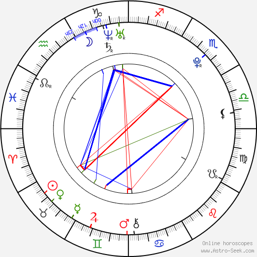 Emily Rios tema natale, oroscopo, Emily Rios oroscopi gratuiti, astrologia