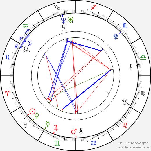 Jang Wooyoung astro natal birth chart, Jang Wooyoung horoscope, astrology