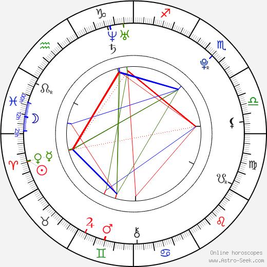 Jiří Košler birth chart, Jiří Košler astro natal horoscope, astrology