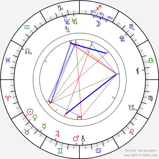 Johana Rubínová день рождения гороскоп, Johana Rubínová Натальная карта онлайн