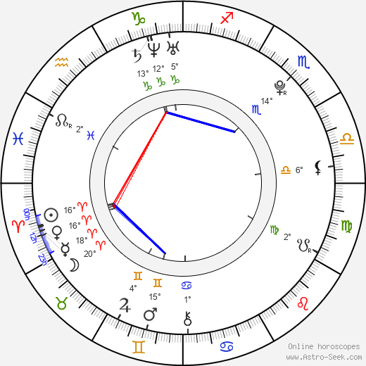 Kristina Pavelková birth chart, biography, wikipedia 2018, 2019