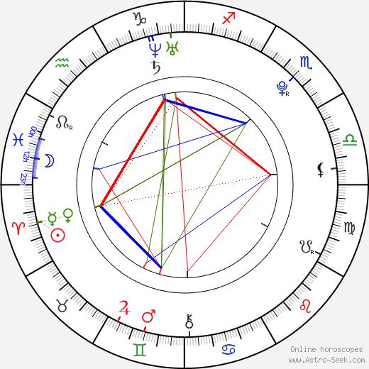 Lenka Tvrzová день рождения гороскоп, Lenka Tvrzová Натальная карта онлайн
