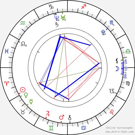 Martin Veselý birth chart, Martin Veselý astro natal horoscope, astrology